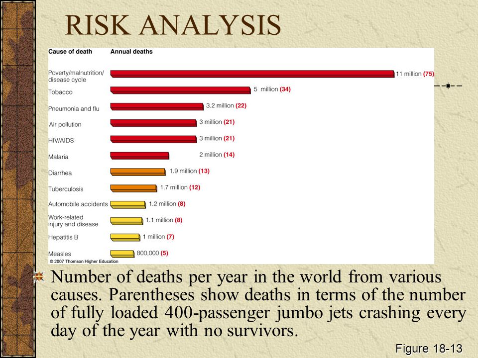 RISK ANALYSIS Number of deaths per year in the world from various causes.