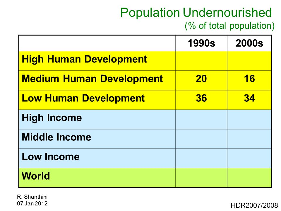 R. Shanthini 07 Jan 2012 Population Undernourished (% of total population) 1990s2000s High Human Development Medium Human Development2016 Low Human De