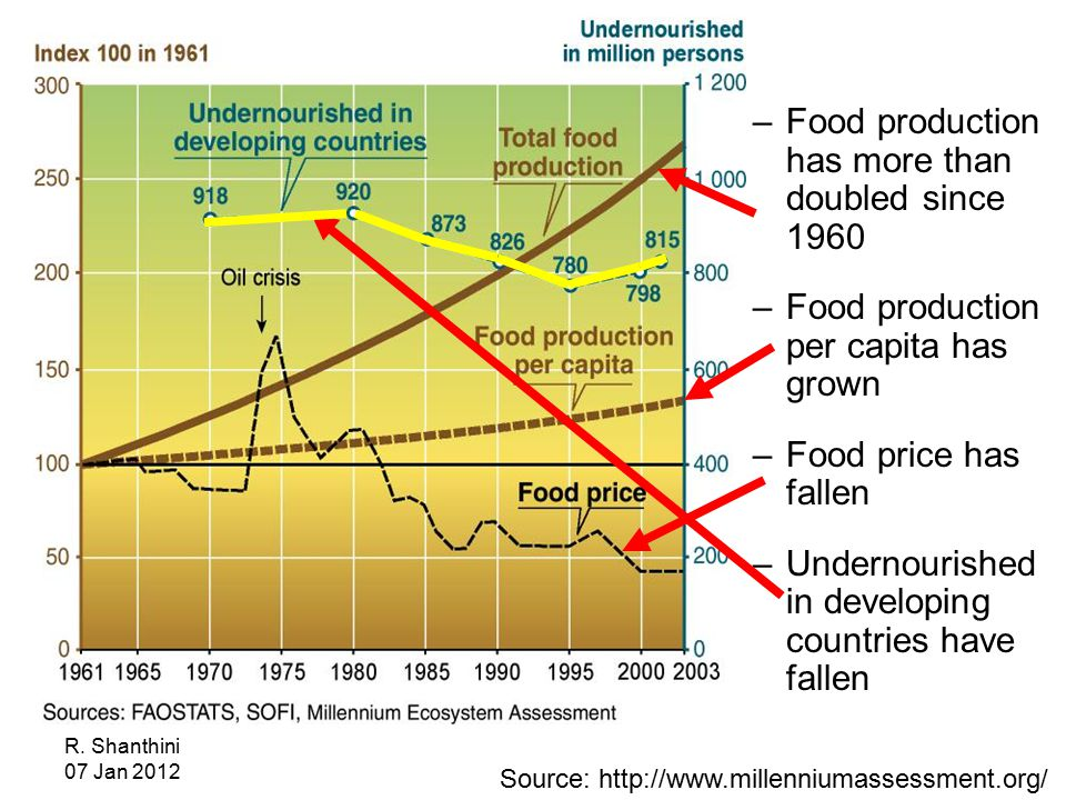R. Shanthini 07 Jan 2012 –Food production has more than doubled since 1960 –Food production per capita has grown –Food price has fallen –Undernourishe