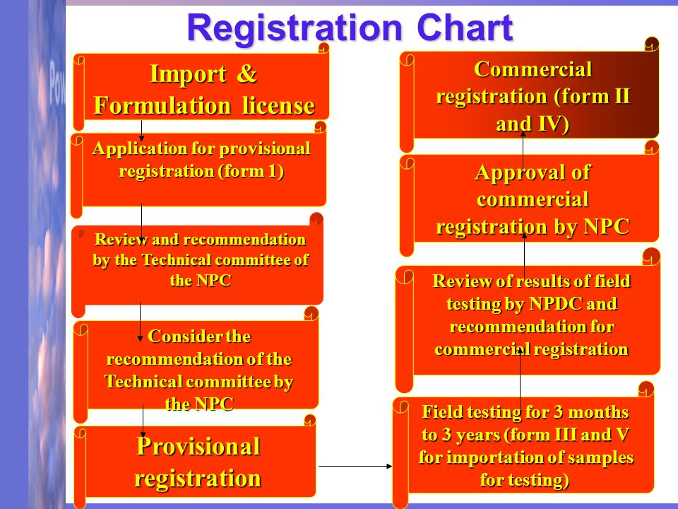Application for provisional registration (form 1) Review and recommendation by the Technical committee of the NPC Consider the recommendation of the Technical committee by the NPC Provisional registration Field testing for 3 months to 3 years (form III and V for importation of samples for testing) Review of results of field testing by NPDC and recommendation for commercial registration Approval of commercial registration by NPC Commercial registration (form II and IV) Import & Formulation license Registration Chart