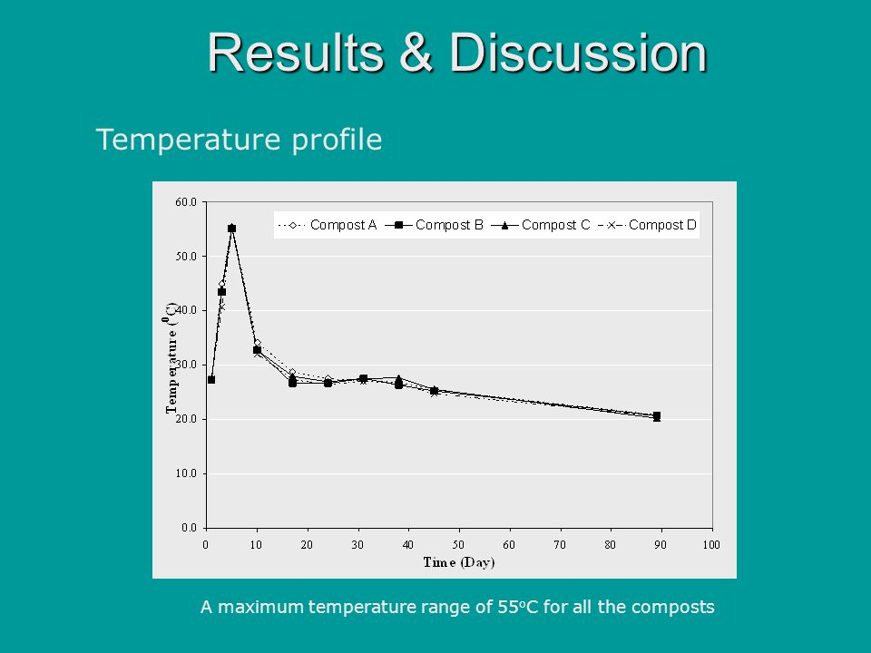 Results & Discussion Temperature profile A maximum temperature range of 55 o C for all the composts