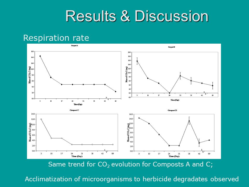 Results & Discussion Respiration rate Same trend for CO 2 evolution for Composts A and C; Acclimatization of microorganisms to herbicide degradates observed