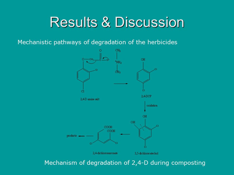 Results & Discussion Mechanistic pathways of degradation of the herbicides Mechanism of degradation of 2,4-D during composting