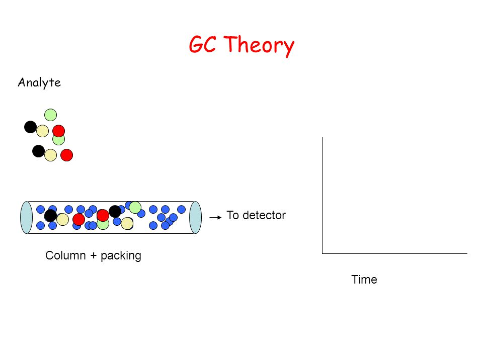 GC Theory To detector Analyte Column + packing Time