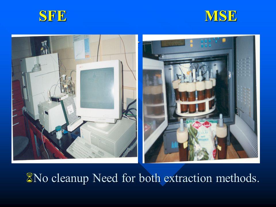 Extraction & Determination Time (min.)  Supercritical Fluid Ext.