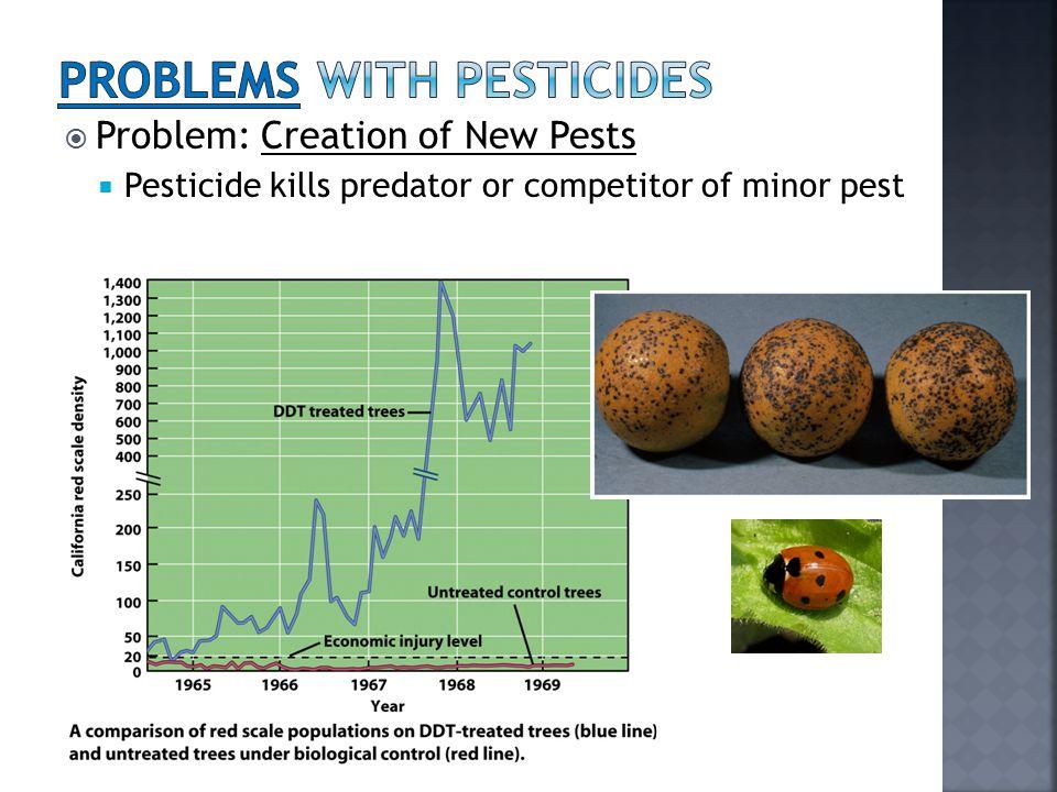 Problem: Creation of New Pests  Pesticide kills predator or competitor of minor pest