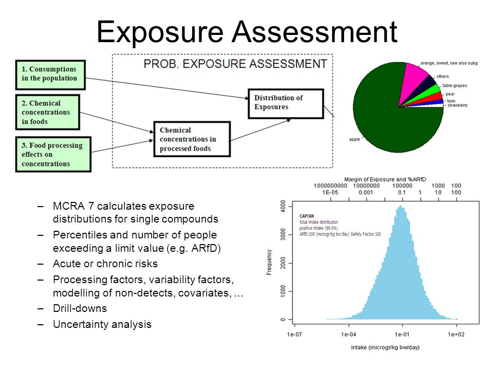 Exposure Assessment MCRA –MCRA 7 calculates exposure distributions for single compounds –Percentiles and number of people exceeding a limit value (e.g.