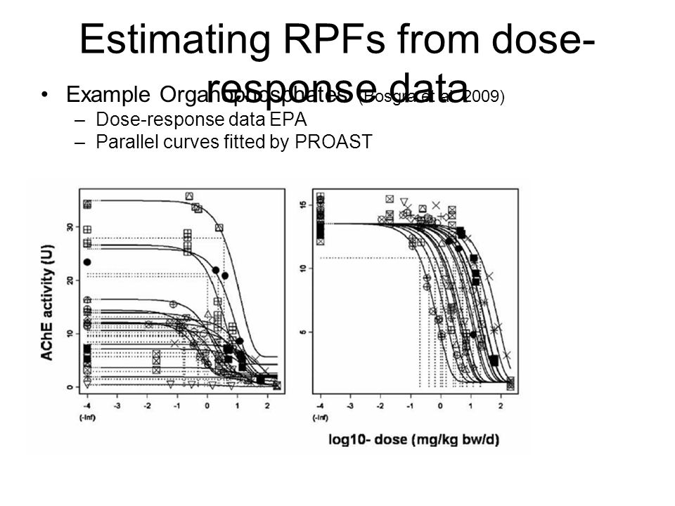 Estimating RPFs from dose- response data Example Organophosphates (Bosgra et al.