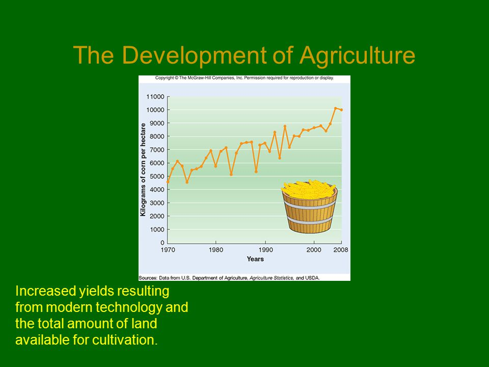 The Development of Agriculture Increased yields resulting from modern technology and the total amount of land available for cultivation.