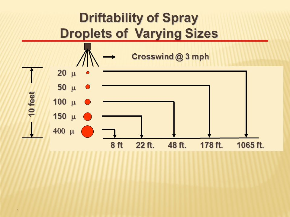 Driftability of Spray Droplets of Varying Sizes 10 feet Crosswind @ 3 mph 20  20  50  50  100  150   8 ft 22 ft.