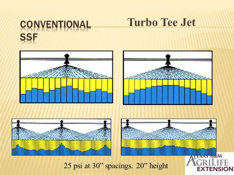 Turbo Tee Jet 25 psi at 30 spacings. 20 height