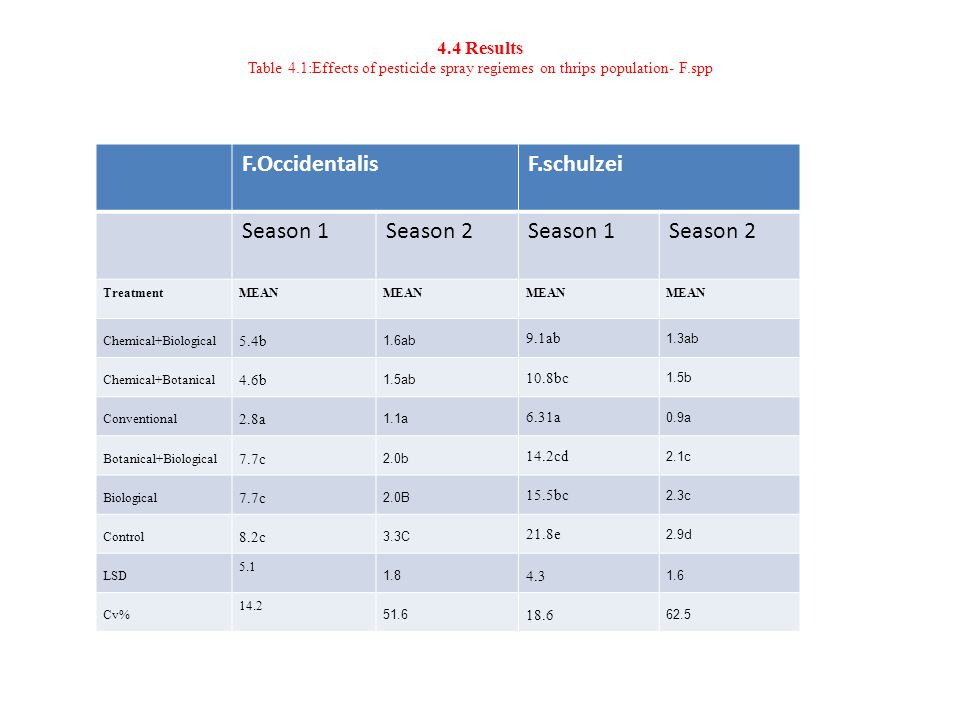 4.4 Results Table 4.1:Effects of pesticide spray regiemes on thrips population- F.spp F.OccidentalisF.schulzei Season 1Season 2Season 1Season 2 TreatmentMEAN Chemical+Biological 5.4b 1.6ab 9.1ab 1.3ab Chemical+Botanical 4.6b 1.5ab 10.8bc 1.5b Conventional 2.8a 1.1a 6.31a 0.9a Botanical+Biological 7.7c 2.0b 14.2cd 2.1c Biological 7.7c 2.0B 15.5bc 2.3c Control 8.2c 3.3C 21.8e 2.9d LSD 5.1 1.8 4.3 1.6 Cv% 14.2 51.6 18.6 62.5