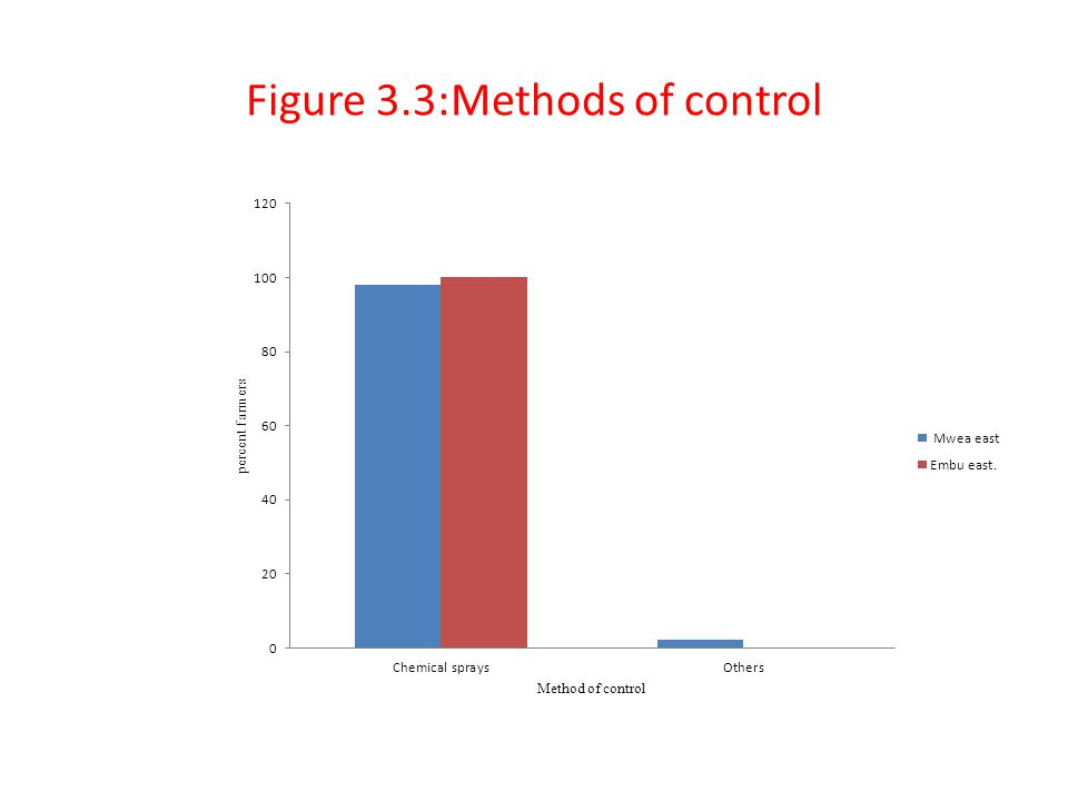 Figure 3.3:Methods of control