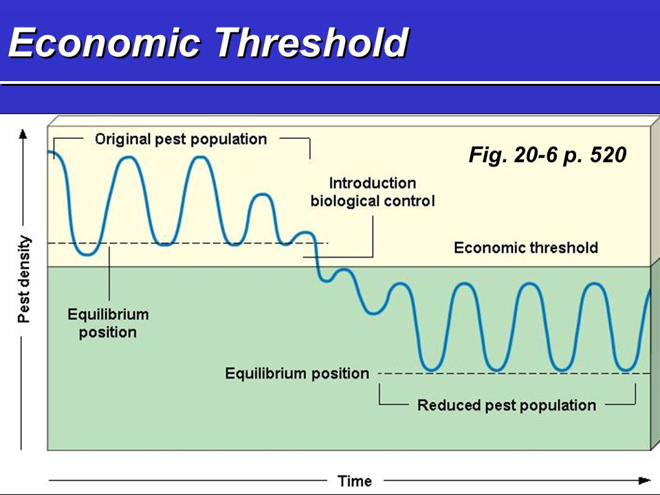 Economic Threshold Fig. 20-6 p. 520