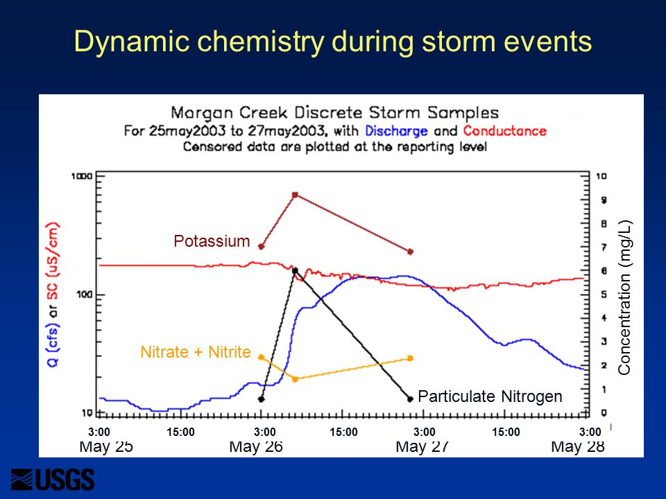 Dynamic chemistry during storm events Potassium Nitrate + Nitrite Particulate NitrogenConcentration (mg/L) May 25May 26May 27May 28 3:00 15:00 3:00 15:00 3:00 15:00 3:00