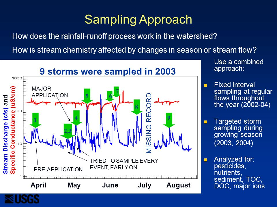April May June July August PRE-APPLICATION TRIED TO SAMPLE EVERY EVENT, EARLY ON 1 2,3 4 56 8 7 9 MISSING RECORD 9 storms were sampled in 2003 MAJOR APPLICATION Sampling Approach Use a combined approach: Fixed interval sampling at regular flows throughout the year (2002-04) Targeted storm sampling during growing season (2003, 2004) Analyzed for: pesticides, nutrients, sediment, TOC, DOC, major ions How does the rainfall-runoff process work in the watershed.