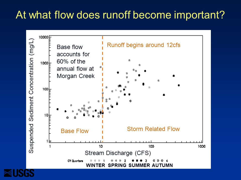 At what flow does runoff become important.