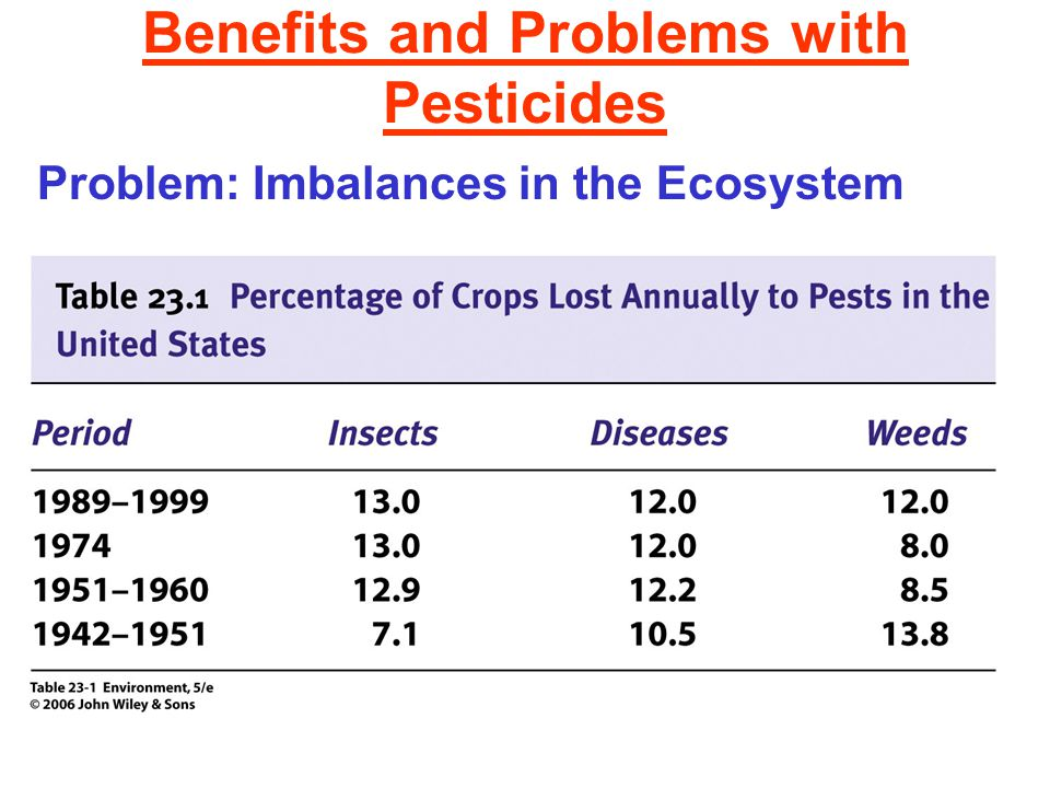 Benefits and Problems with Pesticides Problem: Imbalances in the Ecosystem
