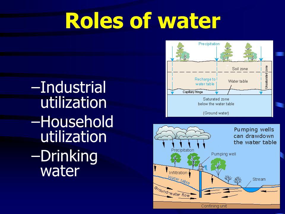 Roles of water –Industrial utilization –Household utilization –Drinking water