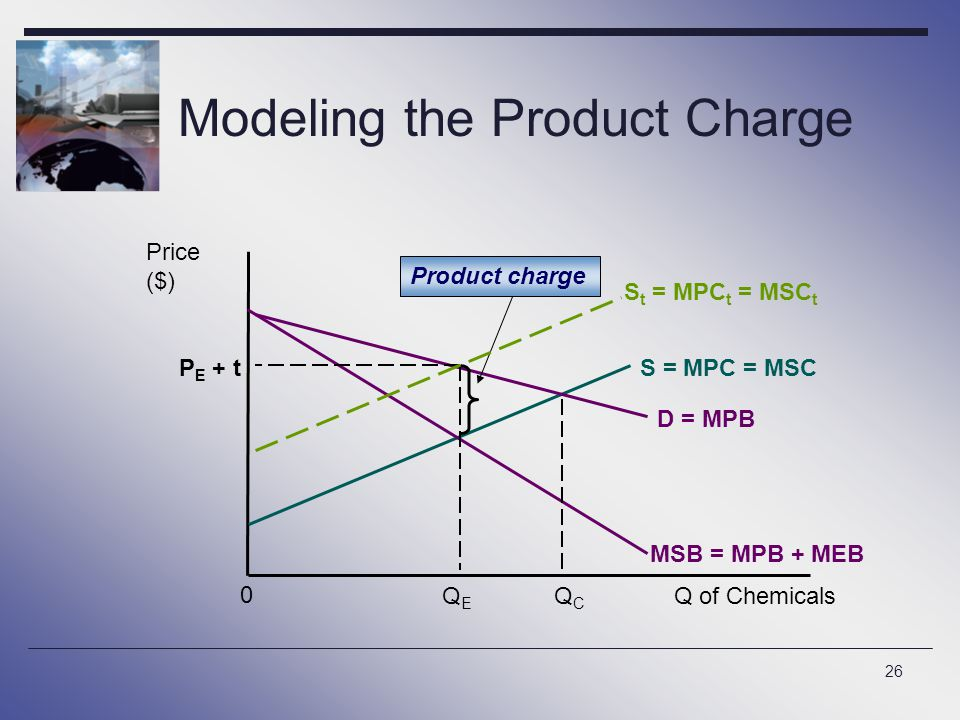 26 Modeling the Product Charge Price ($) D = MPB Q of Chemicals 0 S = MPC = MSC MSB = MPB + MEB QCQC QEQE Product charge P E + t S t = MPC t = MSC t