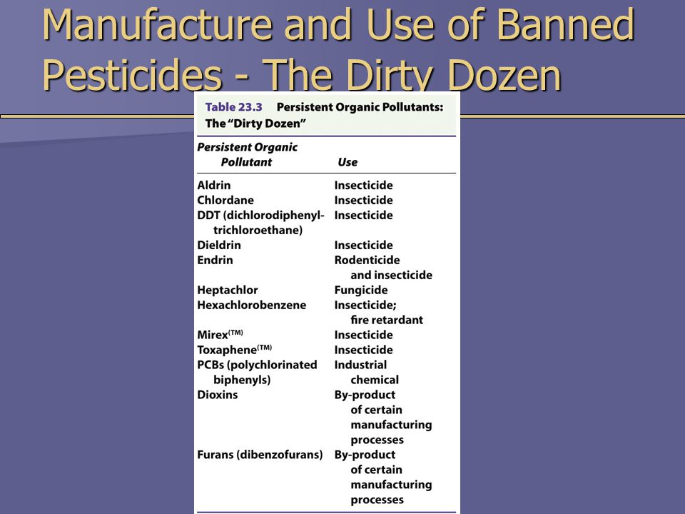 Manufacture and Use of Banned Pesticides - The Dirty Dozen
