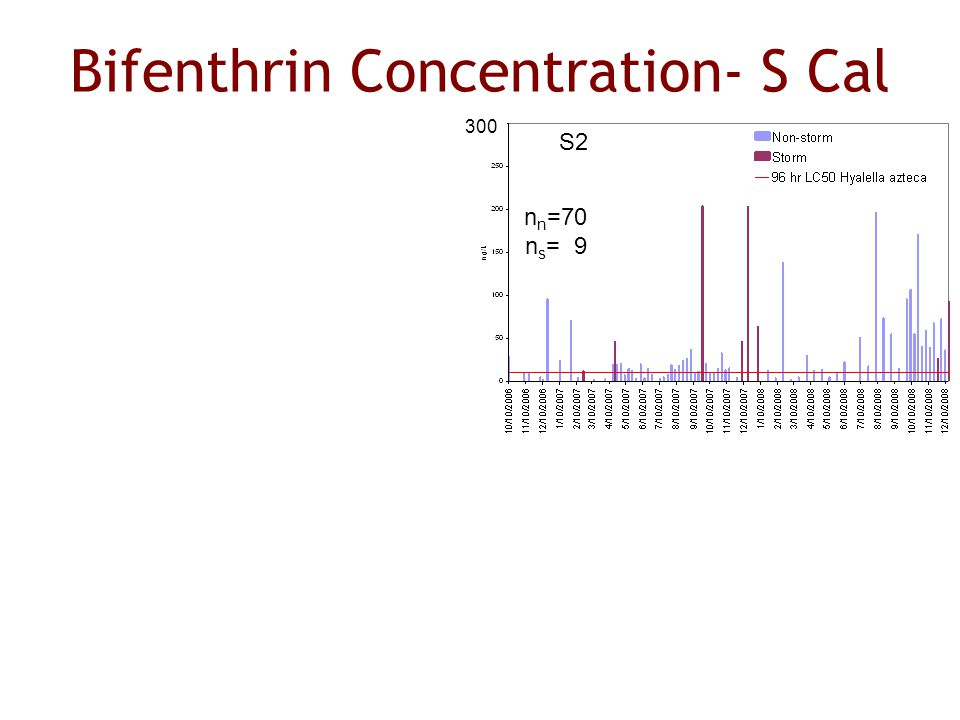 Bifenthrin Concentration- S Cal S2 n n =70 n s = 9 300