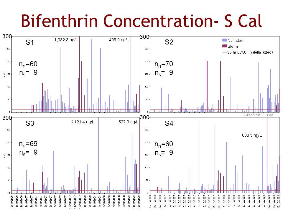 Bifenthrin Concentration- S Cal S2 S1 S3S4 n n =60 n s = 9 n n =70 n s = 9 n n =69 n s = 9 n n =60 n s = 9 300 Graphics: E.