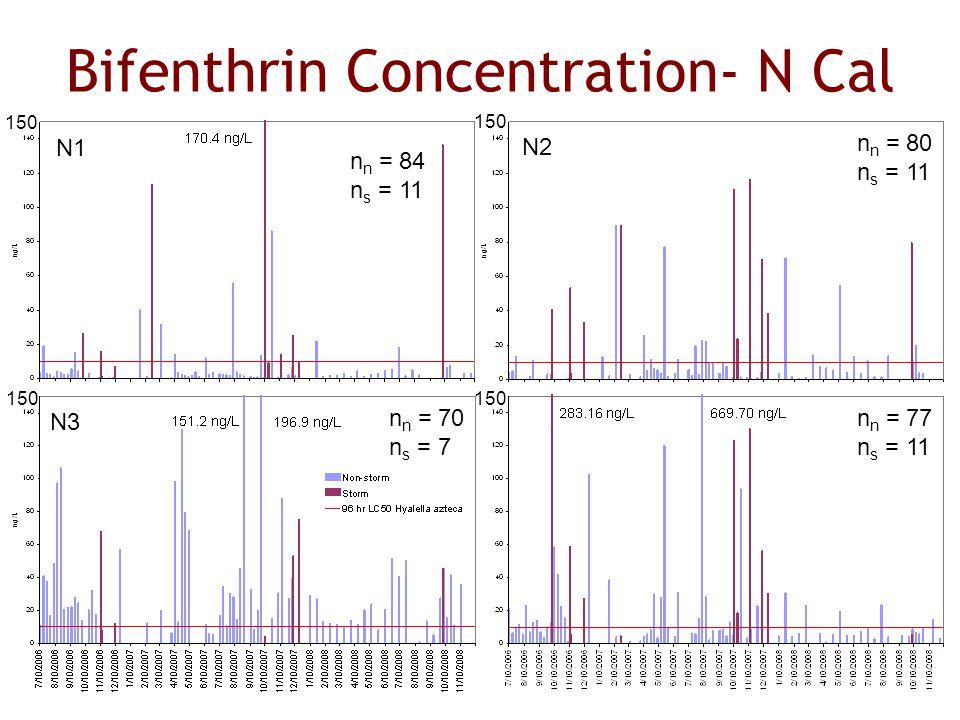 Bifenthrin Concentration- N Cal F1 F2 N1 N2 n n = 84 n s = 11 n n = 80 n s = 11 150 Nat N4 n n = 77 n s = 11 150 n n = 70 n s = 7 N3 150
