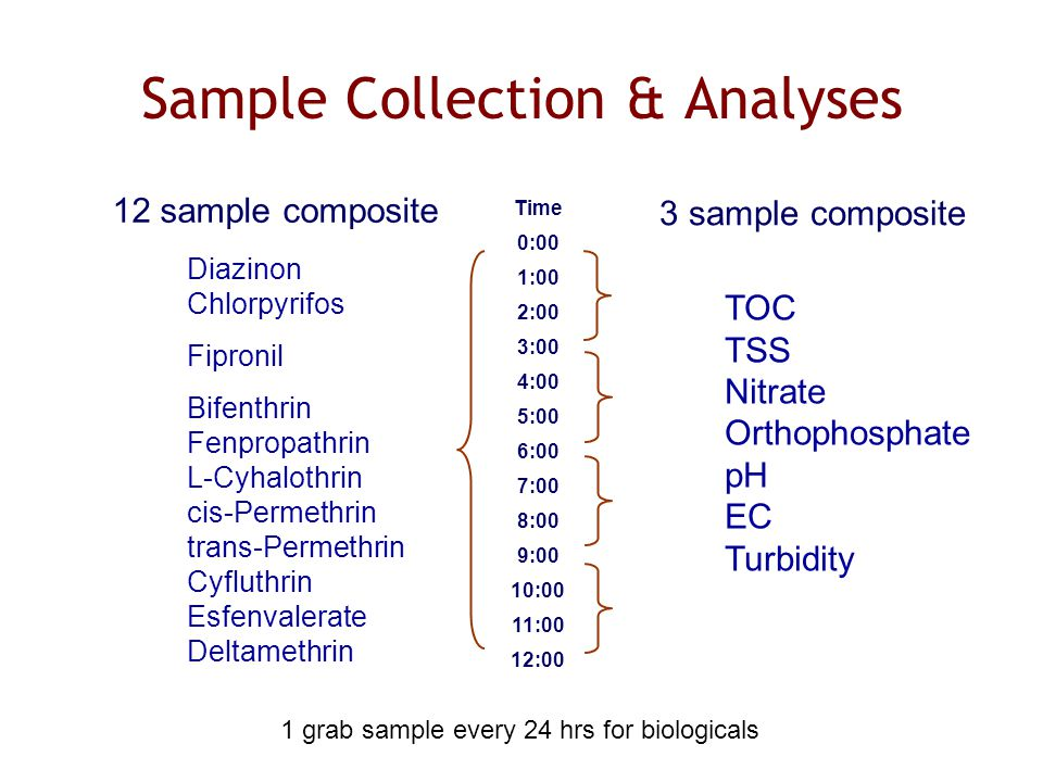 Sample Collection & Analyses Time 0:00 1:00 2:00 3:00 4:00 5:00 6:00 7:00 8:00 9:00 10:00 11:00 12:00 3 sample composite TOC TSS Nitrate Orthophosphate pH EC Turbidity 12 sample composite Diazinon Chlorpyrifos Fipronil Bifenthrin Fenpropathrin L-Cyhalothrin cis-Permethrin trans-Permethrin Cyfluthrin Esfenvalerate Deltamethrin 1 grab sample every 24 hrs for biologicals
