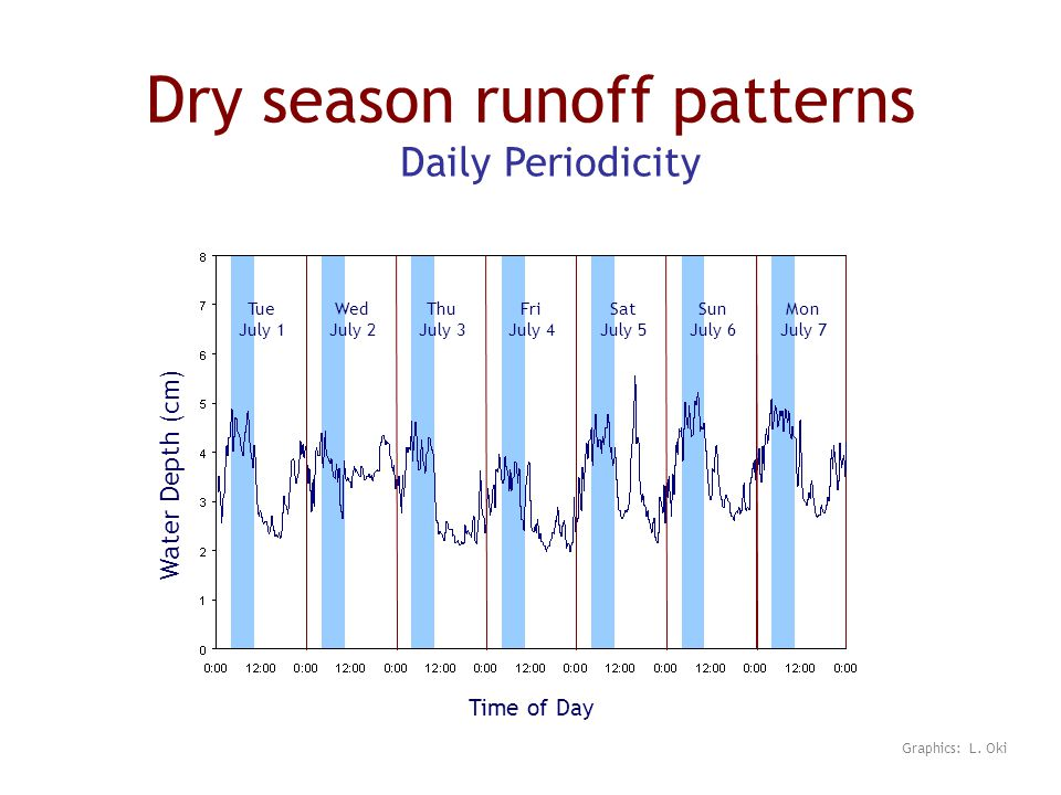 Dry season runoff patterns Water Depth (cm) Time of Day Tue July 1 Wed July 2 Mon July 7 Sun July 6 Sat July 5 Fri July 4 Thu July 3 Daily Periodicity Graphics: L.