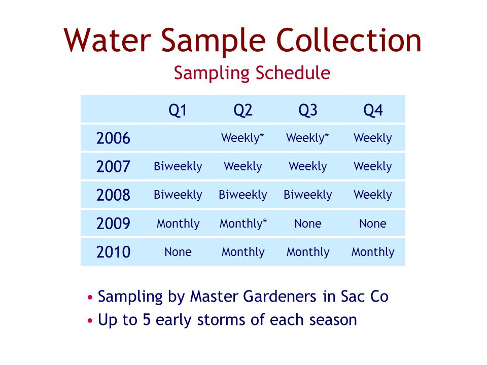 Water Sample Collection Sampling Schedule Q1Q2Q3Q4 2006 Weekly* Weekly 2007 BiweeklyWeekly 2008 Biweekly Weekly 2009 MonthlyMonthly*None 2010 NoneMonthly Sampling by Master Gardeners in Sac Co Up to 5 early storms of each season