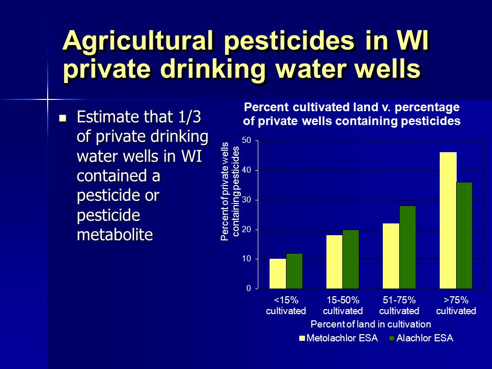 Agricultural pesticides in WI private drinking water wells Estimate that 1/3 of private drinking water wells in WI contained a pesticide or pesticide metabolite Estimate that 1/3 of private drinking water wells in WI contained a pesticide or pesticide metabolite