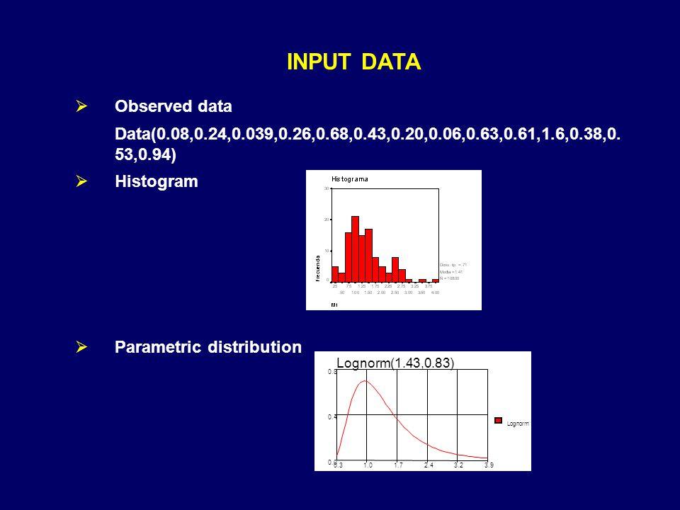 INPUT DATA  Observed data Data(0.08,0.24,0.039,0.26,0.68,0.43,0.20,0.06,0.63,0.61,1.6,0.38,0. 53,0.94)  Histogram  Parametric distribution Lognorm(