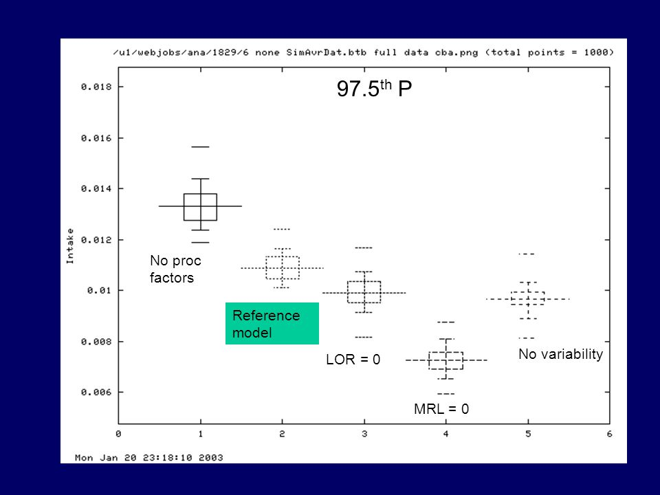 97.5 th P No proc factors Reference model LOR = 0 MRL = 0 No variability