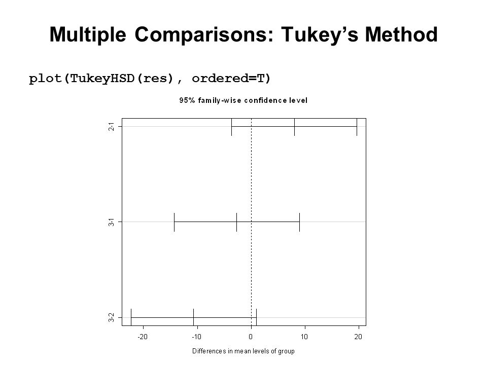 Multiple Comparisons: Tukey's Method plot(TukeyHSD(res), ordered=T)