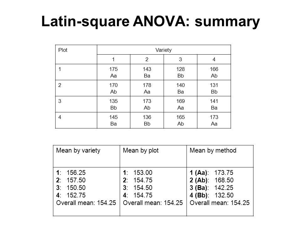 Latin-square ANOVA: summary PlotVariety 1234 1175 Aa 143 Ba 128 Bb 166 Ab 2170 Ab 178 Aa 140 Ba 131 Bb 3135 Bb 173 Ab 169 Aa 141 Ba 4145 Ba 136 Bb 165 Ab 173 Aa Mean by varietyMean by plotMean by method 1: 156.25 2: 157.50 3: 150.50 4: 152.75 Overall mean: 154.25 1: 153.00 2: 154.75 3: 154.50 4: 154.75 Overall mean: 154.25 1 (Aa): 173.75 2 (Ab): 168.50 3 (Ba): 142.25 4 (Bb): 132.50 Overall mean: 154.25