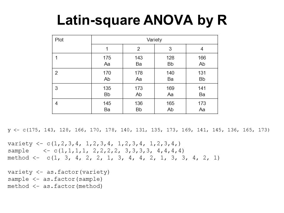 Latin-square ANOVA by R PlotVariety 1234 1175 Aa 143 Ba 128 Bb 166 Ab 2170 Ab 178 Aa 140 Ba 131 Bb 3135 Bb 173 Ab 169 Aa 141 Ba 4145 Ba 136 Bb 165 Ab 173 Aa y <- c(175, 143, 128, 166, 170, 178, 140, 131, 135, 173, 169, 141, 145, 136, 165, 173) variety <- c(1,2,3,4, 1,2,3,4, 1,2,3,4, 1,2,3,4,) sample <- c(1,1,1,1, 2,2,2,2, 3,3,3,3, 4,4,4,4) method <- c(1, 3, 4, 2, 2, 1, 3, 4, 4, 2, 1, 3, 3, 4, 2, 1) variety <- as.factor(variety) sample <- as.factor(sample) method <- as.factor(method)