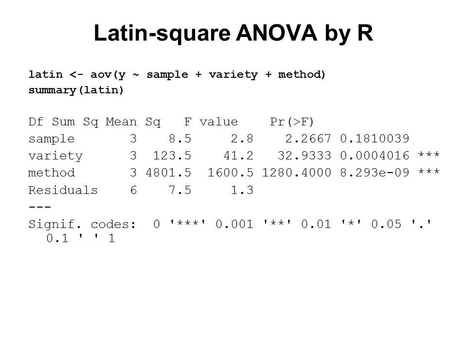 Latin-square ANOVA by R latin <- aov(y ~ sample + variety + method) summary(latin) Df Sum Sq Mean Sq F value Pr(>F) sample 3 8.5 2.8 2.2667 0.1810039 variety 3 123.5 41.2 32.9333 0.0004016 *** method 3 4801.5 1600.5 1280.4000 8.293e-09 *** Residuals 6 7.5 1.3 --- Signif.