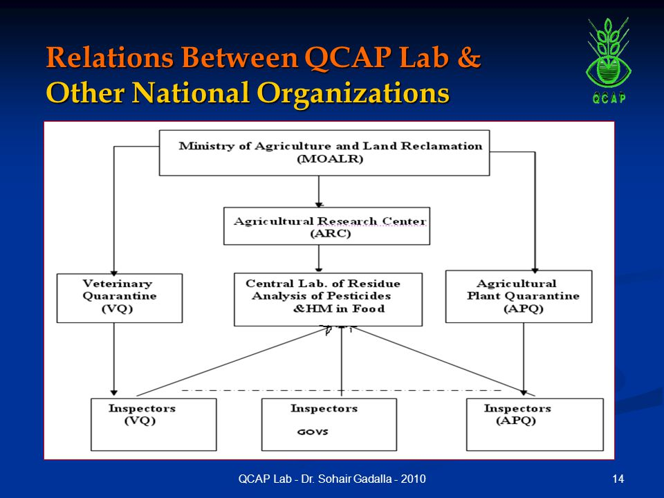 14QCAP Lab - Dr. Sohair Gadalla - 2010 Relations Between QCAP Lab & Other National Organizations