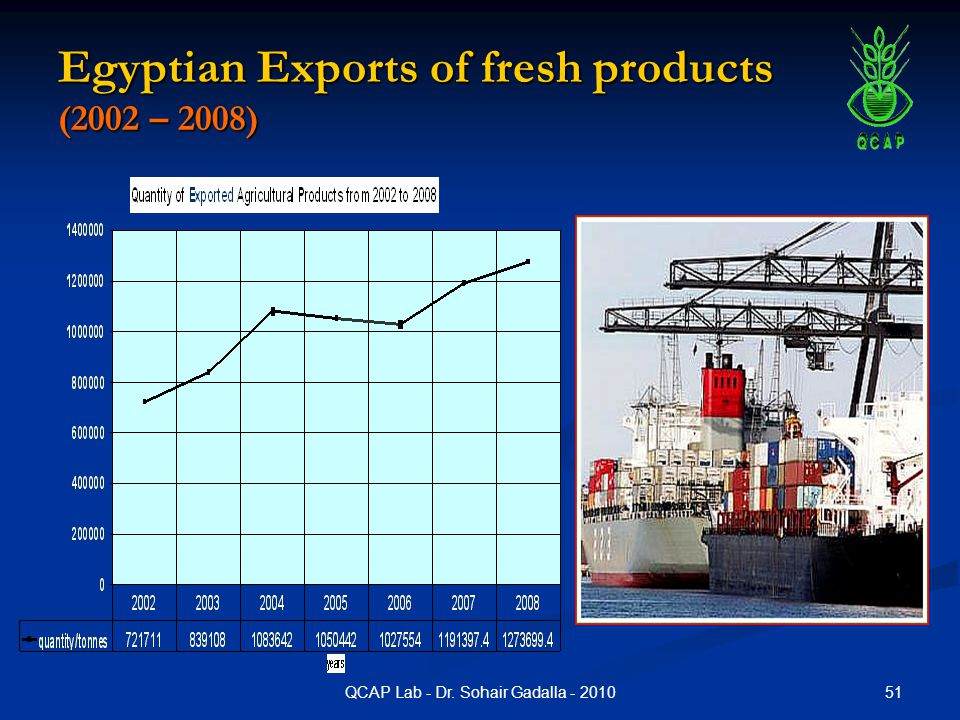 51QCAP Lab - Dr. Sohair Gadalla - 2010 Egyptian Exports of fresh products (2002 – 2008)