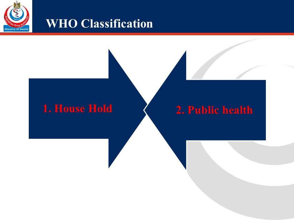 WHO Classification 1.