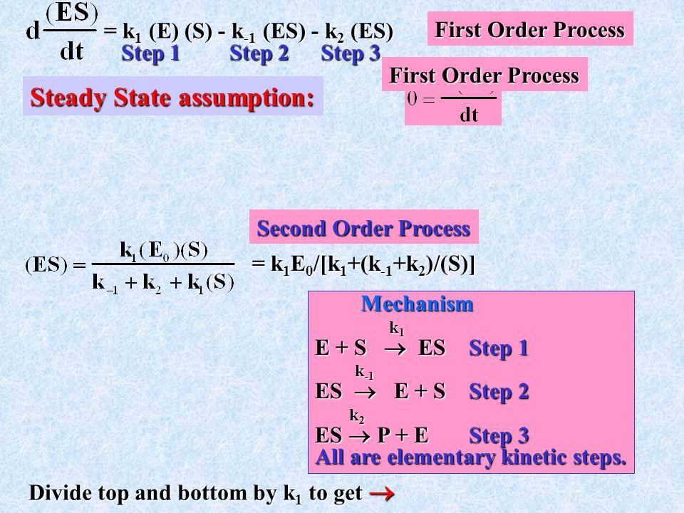 Steady State assumption: k 1 (E) (S) - k -1 (ES) - k 2 (ES) = k 1 (E) (S) - k -1 (ES) - k 2 (ES) Mechanism k 1 E + S  ES Step 1 k -1 k -1 ES  E + S Step 2 k 2 k 2 ES  P+E Step 3 ES  P + E Step 3 All are elementary kinetic steps.