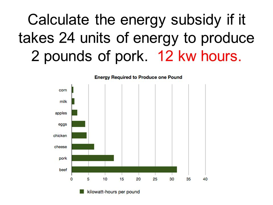 Calculate the energy subsidy if it takes 24 units of energy to produce 2 pounds of pork.