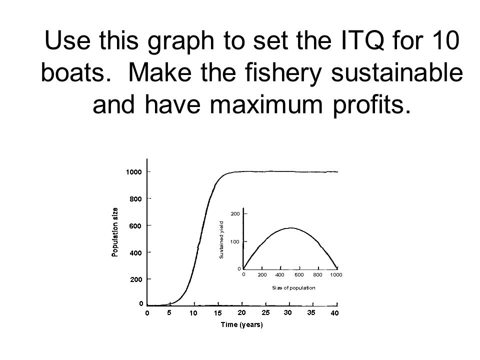 Use this graph to set the ITQ for 10 boats. Make the fishery sustainable and have maximum profits.