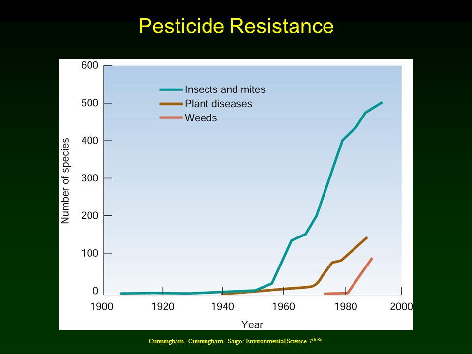 Cunningham - Cunningham - Saigo: Environmental Science 7 th Ed. Pesticide Resistance