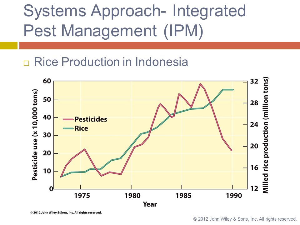 Systems Approach- Integrated Pest Management (IPM)  Rice Production in Indonesia © 2012 John Wiley & Sons, Inc.