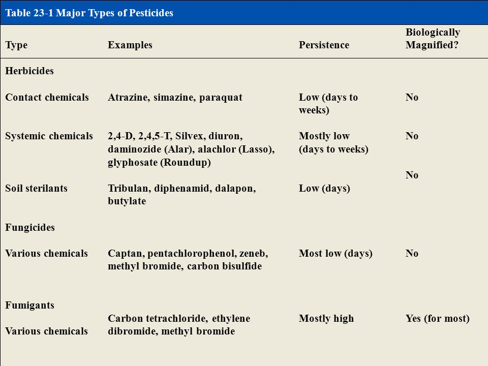 Table 23-1 Page 520 Table 23-1 Major Types of Pesticides Type Herbicides Contact chemicals Systemic chemicals Soil sterilants Fungicides Various chemicals Fumigants Various chemicals Examples Atrazine, simazine, paraquat 2,4-D, 2,4,5-T, Silvex, diuron, daminozide (Alar), alachlor (Lasso), glyphosate (Roundup) Tribulan, diphenamid, dalapon, butylate Captan, pentachlorophenol, zeneb, methyl bromide, carbon bisulfide Carbon tetrachloride, ethylene dibromide, methyl bromide Persistence Low (days to weeks) Mostly low (days to weeks) Low (days) Most low (days) Mostly high Biologically Magnified.