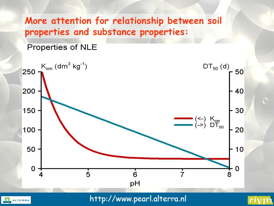 http://www.pearl.alterra.nl More attention for relationship between soil properties and substance properties: