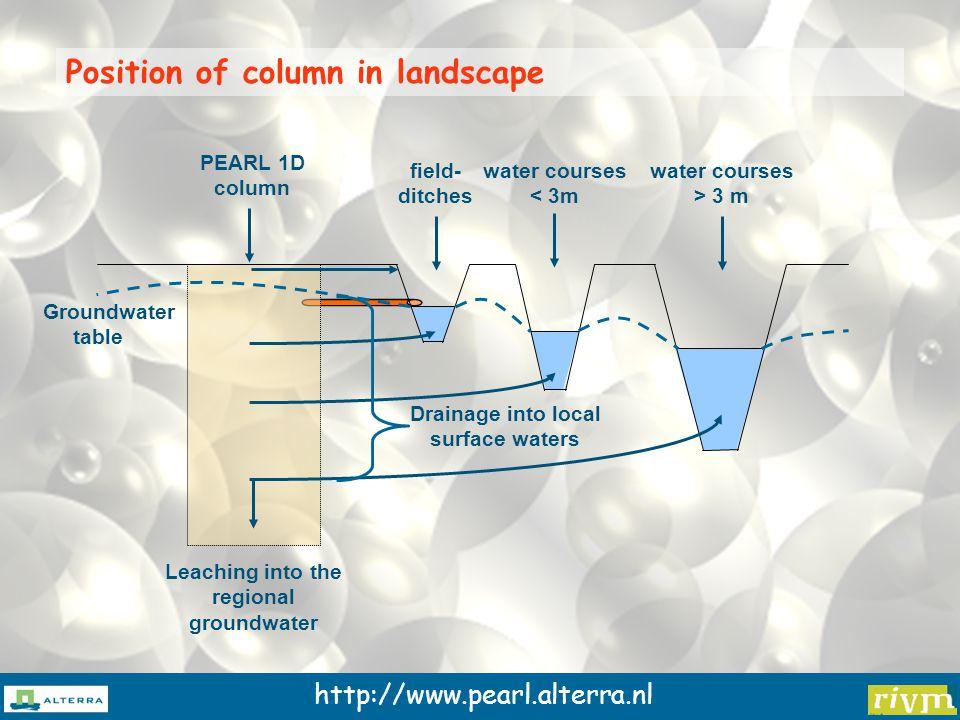 http://www.pearl.alterra.nl Why a complex model??????