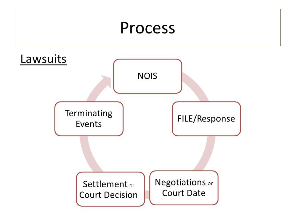 Process NOISFILE/Response Negotiations or Court Date Terminating Events Lawsuits Settlement or Court Decision